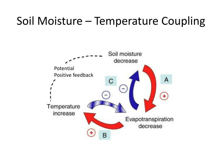 Soil Moisture – Temperature Coupling
