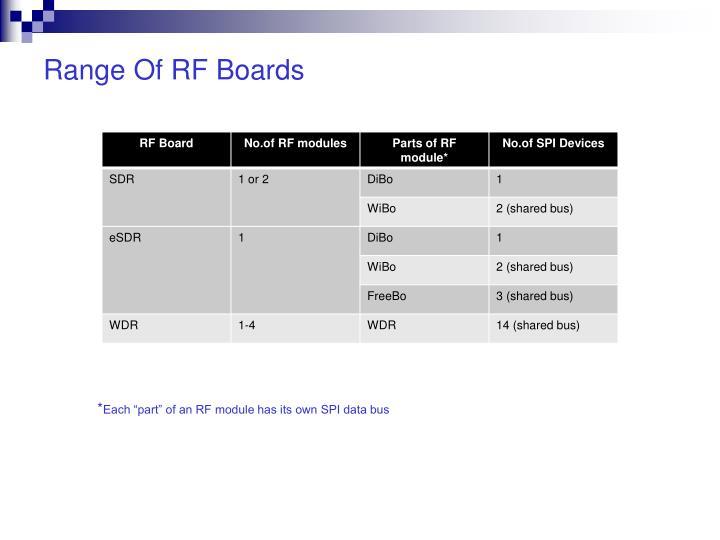 Range Of RF Boards