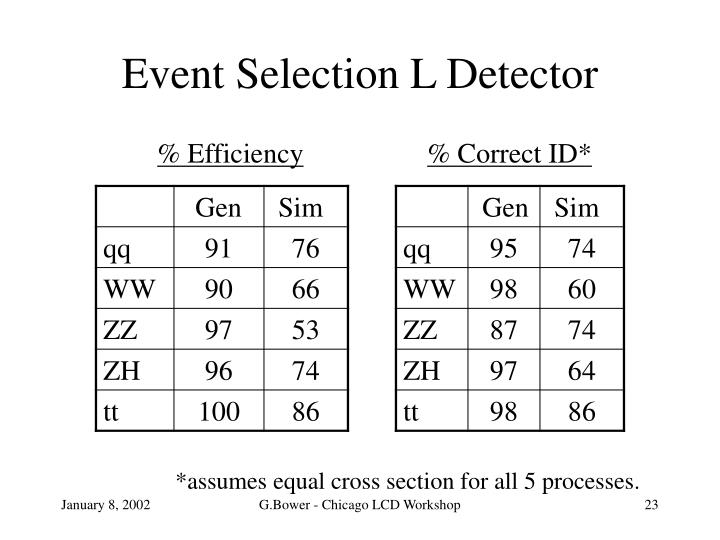 Event Selection L Detector