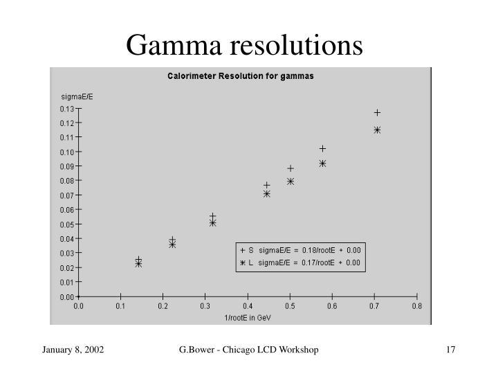 Gamma resolutions