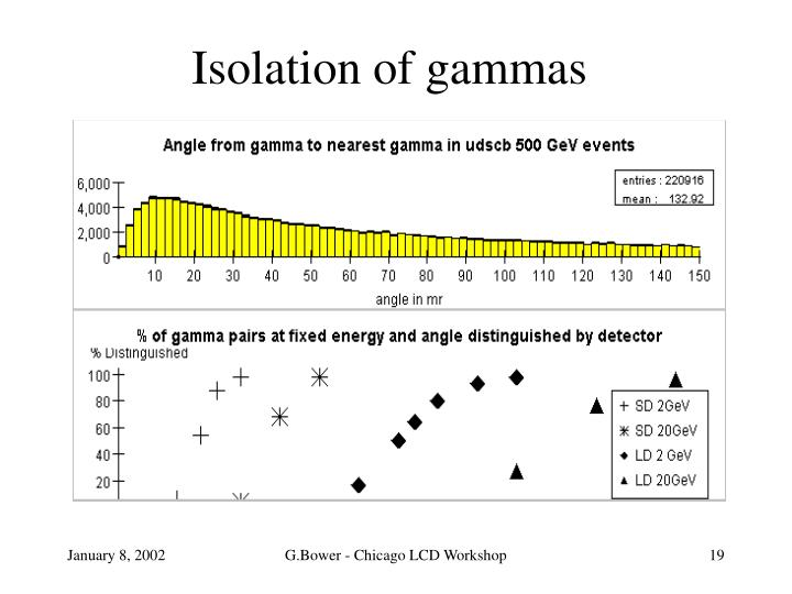 Isolation of gammas