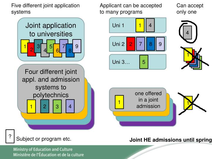 Five different joint application systems