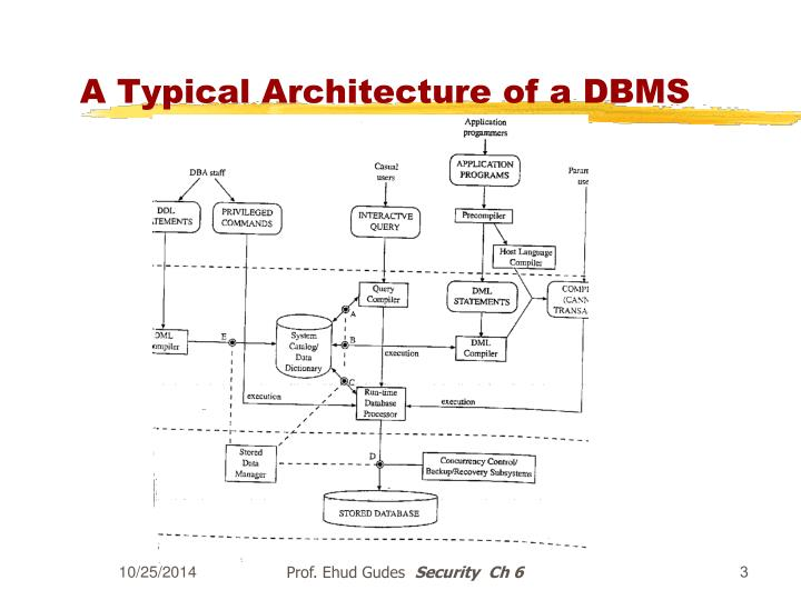 A typical architecture of a dbms