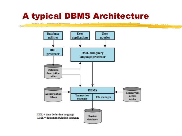 A typical DBMS Architecture