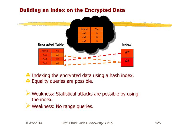 Building an Index on the Encrypted Data