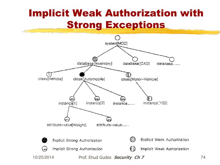 Implicit Weak Authorization with Strong Exceptions