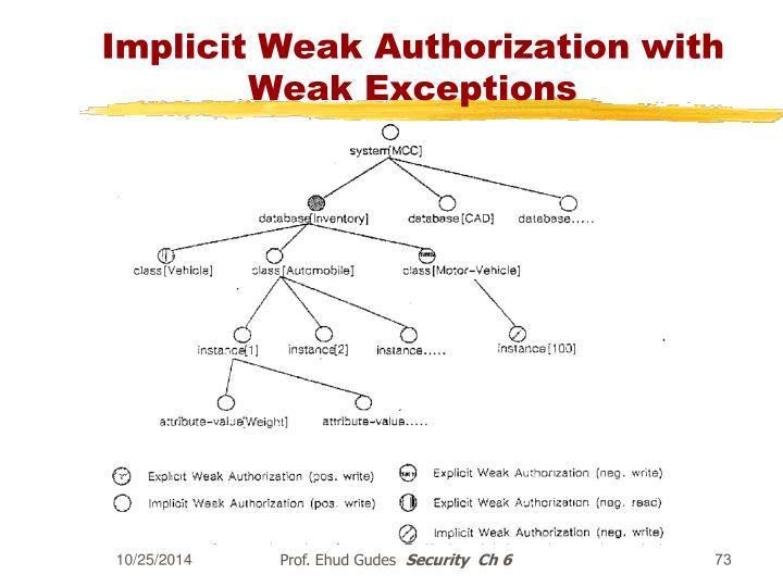Implicit Weak Authorization with Weak Exceptions