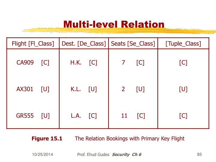 Multi-level Relation