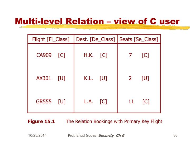 Multi-level Relation – view of C user