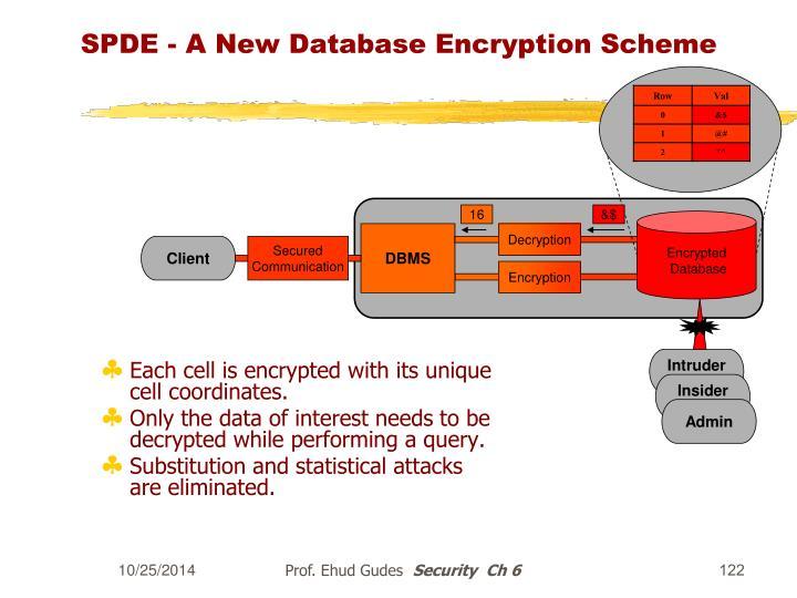 SPDE - A New Database Encryption Scheme
