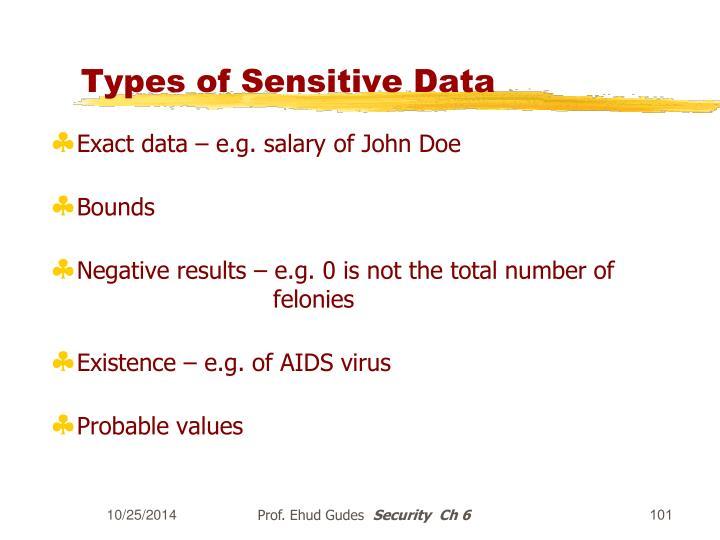 Types of Sensitive Data