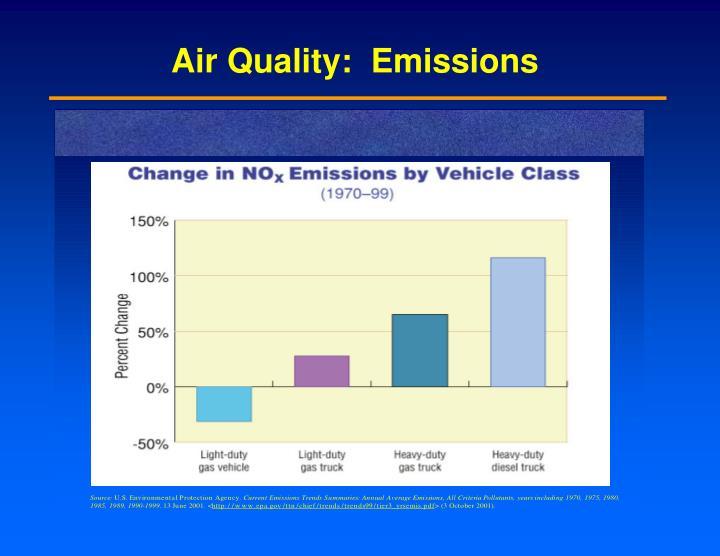 Air Quality:  Emissions