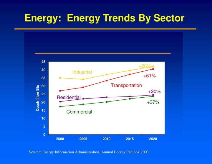 Energy:  Energy Trends By Sector