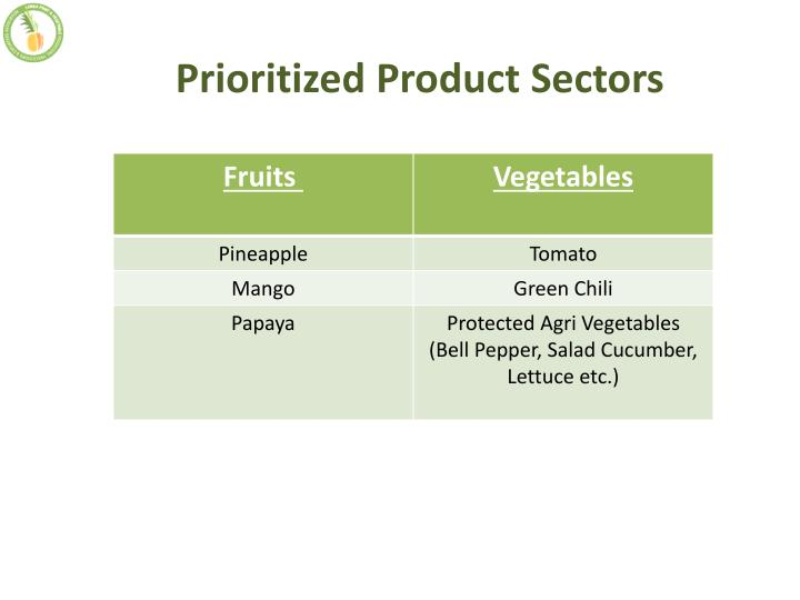 Prioritized Product Sectors