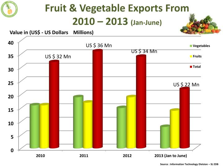 Fruit & Vegetable Exports From