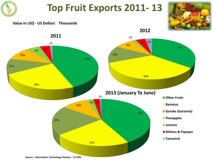 Top Fruit Exports 2011- 13