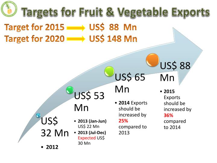 Targets for Fruit & Vegetable Exports