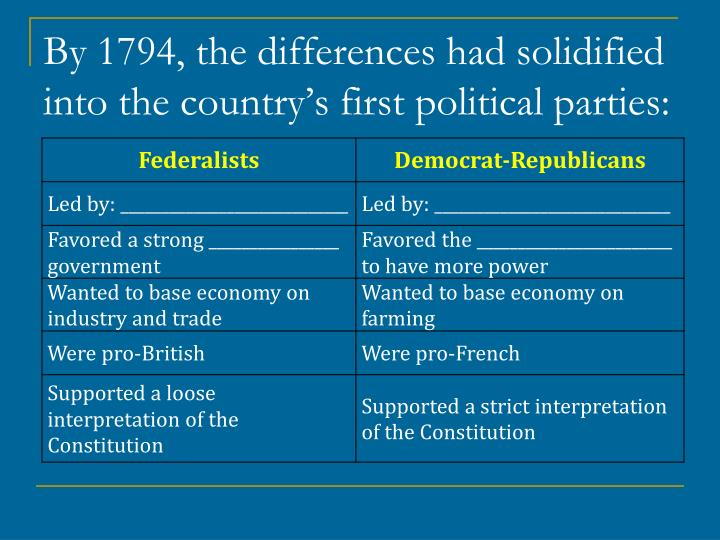 By 1794, the differences had solidified into the country's first political parties: