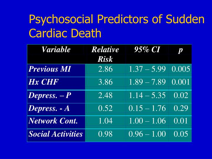 Psychosocial Predictors of Sudden Cardiac Death