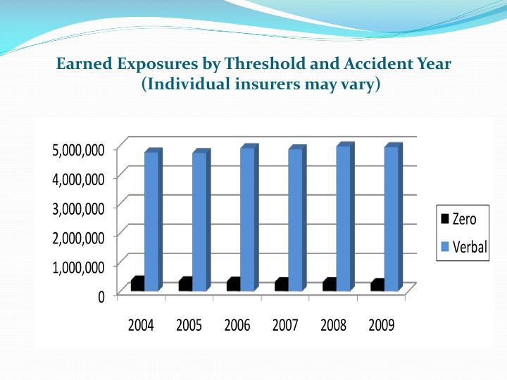 Earned Exposures by Threshold and Accident Year (Individual insurers may vary)