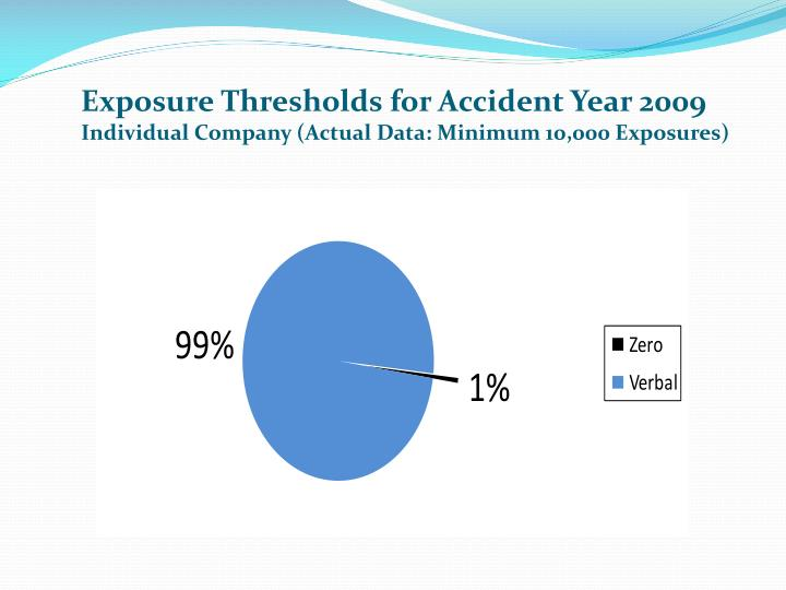 Exposure Thresholds for Accident Year 2009