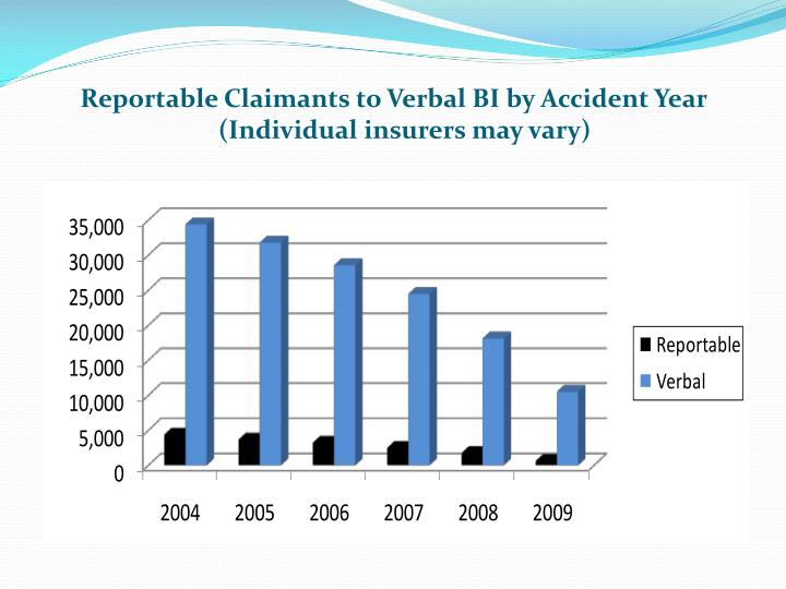 Reportable Claimants to Verbal BI by Accident Year (Individual insurers may vary)