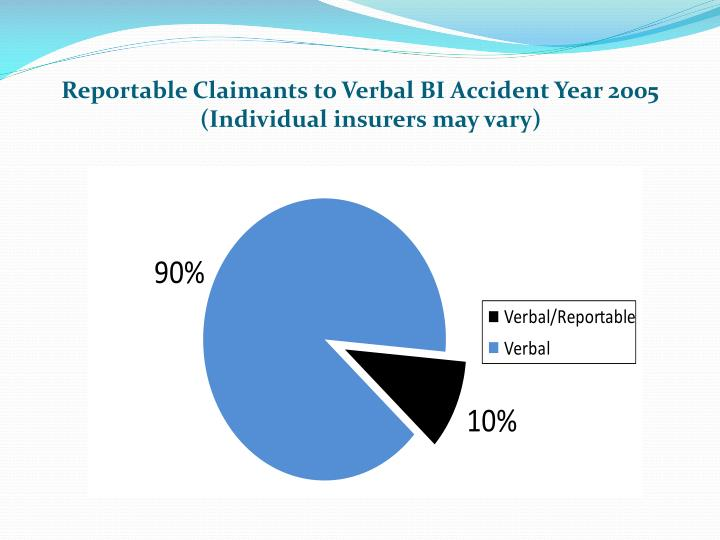 Reportable Claimants to Verbal BI Accident Year 2005 (Individual insurers may vary)