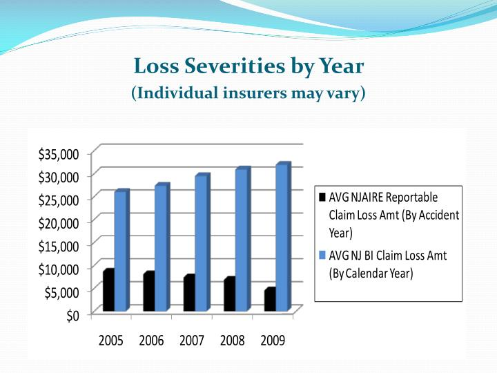 Loss Severities by Year