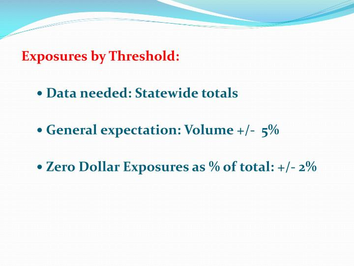 Exposures by Threshold: