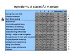 ingredients of successful marriage