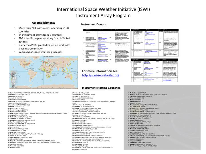 International Space Weather Initiative (ISWI)