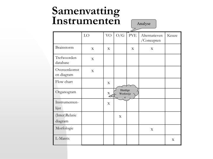 Samenvatting Instrumenten
