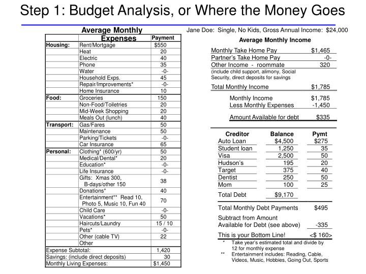 Step 1 budget analysis or where the money goes