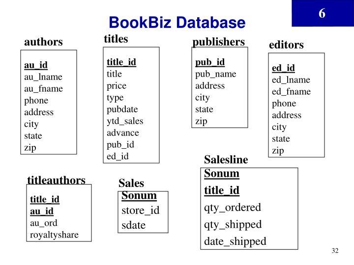 BookBiz Database
