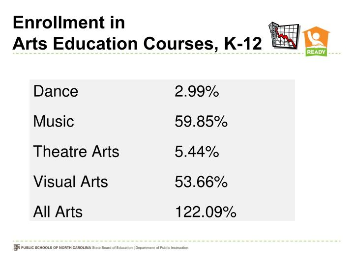 Enrollment in