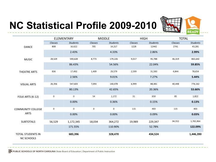NC Statistical Profile 2009-2010