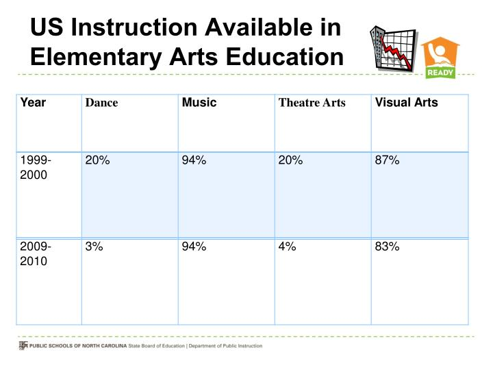 US Instruction Available in Elementary Arts Education
