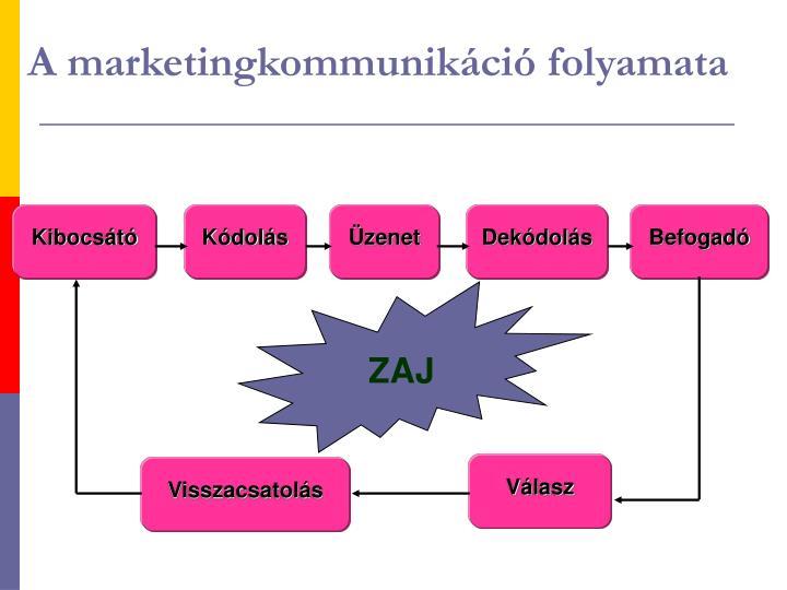 A marketingkommunikáció folyamata