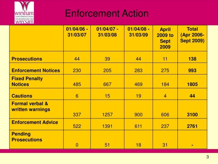 Enforcement Action