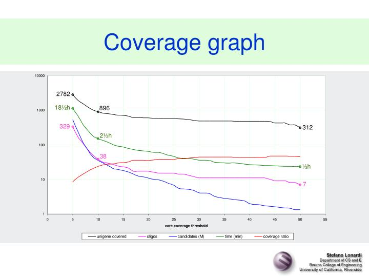 Coverage graph