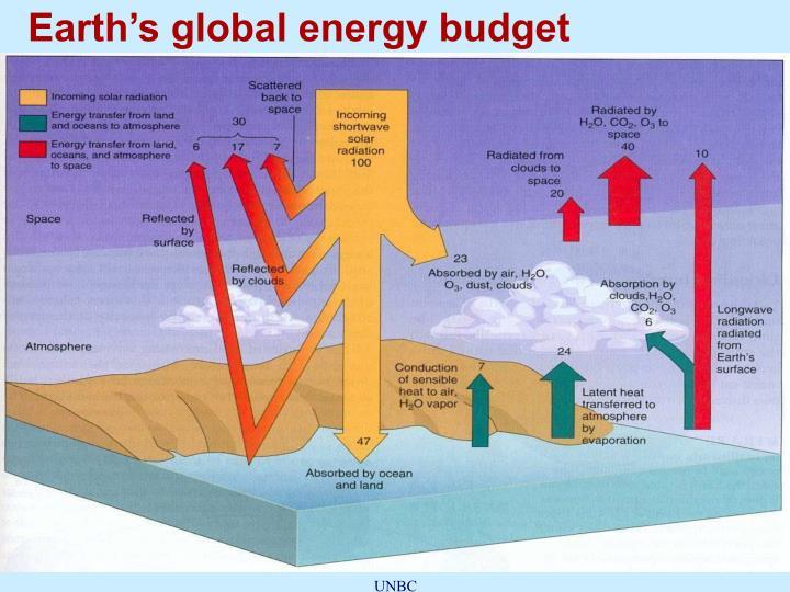 Earth's global energy budget