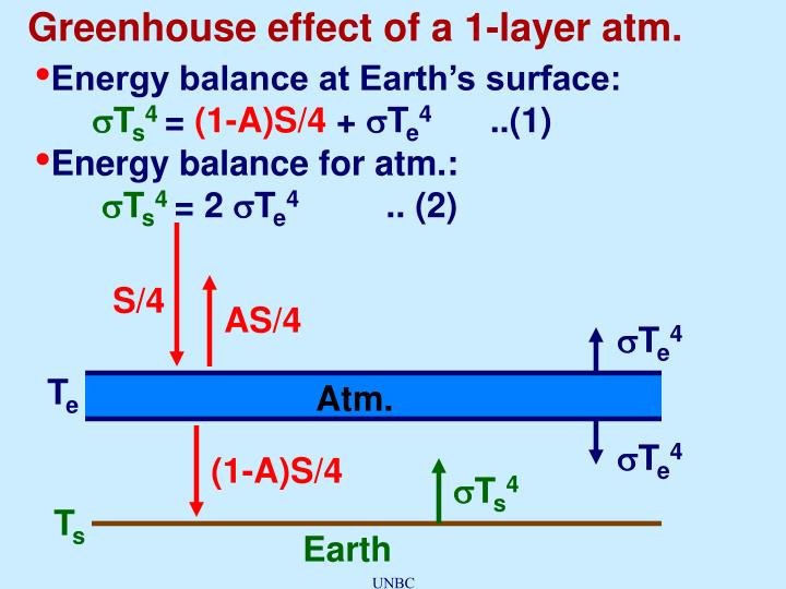Greenhouse effect of a 1-layer atm.