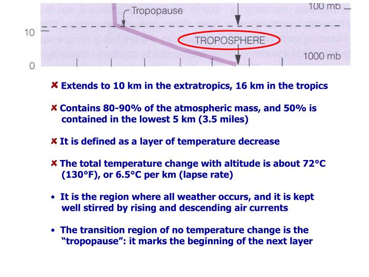 Extends to 10 km in the extratropics, 16 km in the tropics