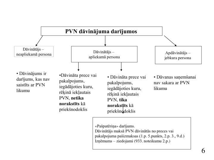 PVN dāvinājuma darījumos