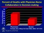percent of deaths with physician nurse collaboration in decision making