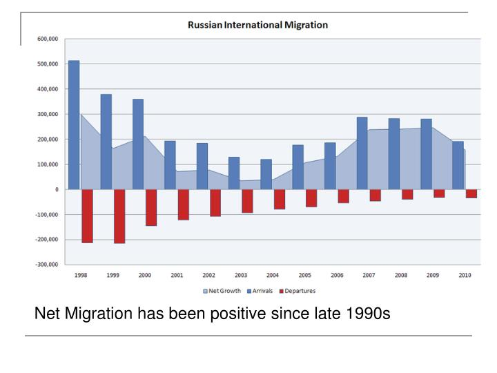Net Migration has been positive since late 1990s