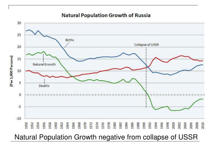 Natural Population Growth negative from collapse of USSR