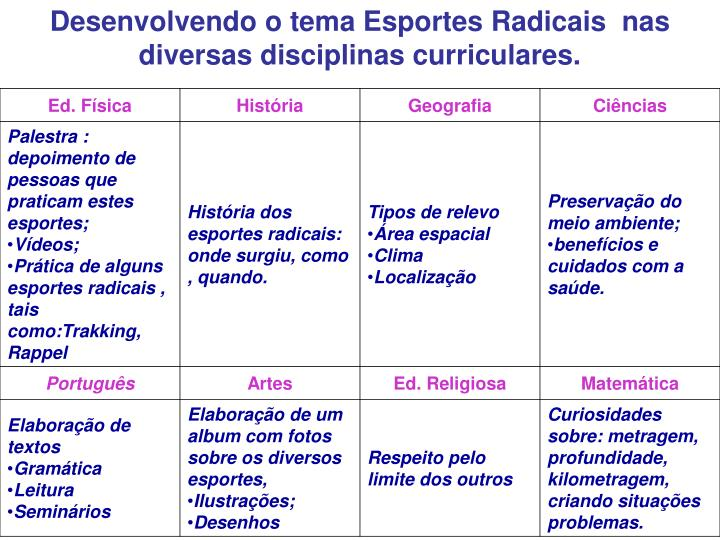 Desenvolvendo o tema Esportes Radicais nas diversas disciplinas curriculares.