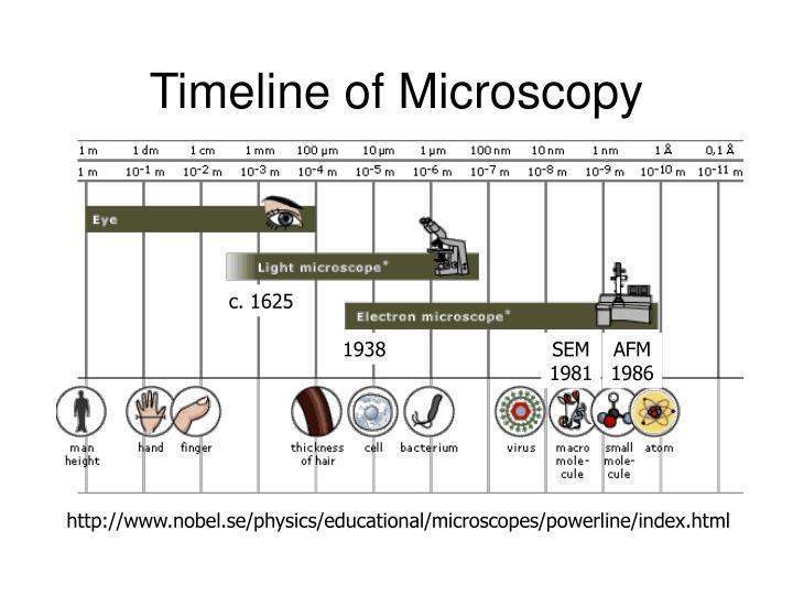 Timeline of Microscopy