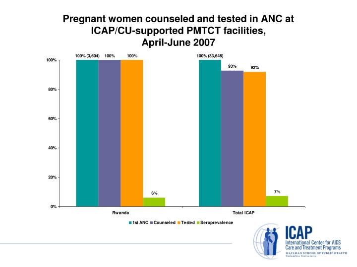 Pregnant women counseled and tested in ANC at
